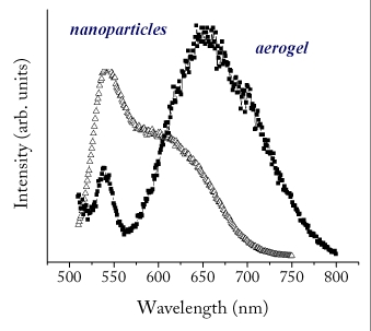 Photoluminescent Spectrum of Cadmium Selenide Aerogels vs. Unconnected Nanoparticles