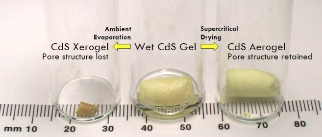 Cadmium Sulfide Gel, Xerogel, and Aerogel (image courtesy Prof. Stephanie Brock)