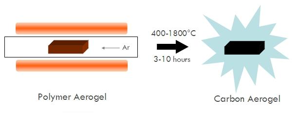 Aerogel org » Organic and Carbon Aerogels