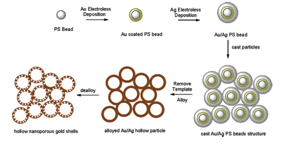 Synthesis of hierarchically porous Au foams by templating and dealloying (image credit Lawrence Livermore National Laboratory).
