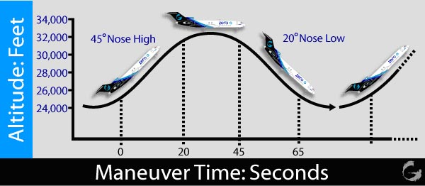 How parabolic flight works (image credit Zero-Gravity Corporation).