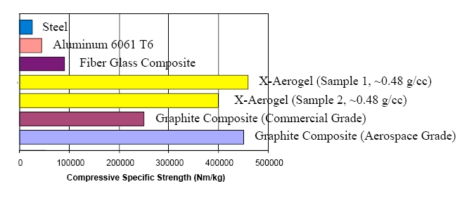 Compressive strength of x-aerogels compared to other materials (figure courtesy Prof. Nicholas Leventis)