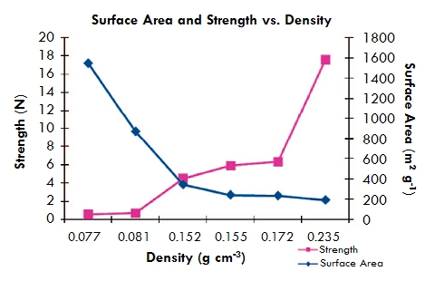 An increase in density of only three times due to deposition of methyl cyanoacrylate on a silica aerogel results in a 32 times increase in compressive strength--three times more than if you simply made the aerogel itself three times denser (adapted from Boday et al., Chemistry of Materials, 2008, 20 (9), 2847).