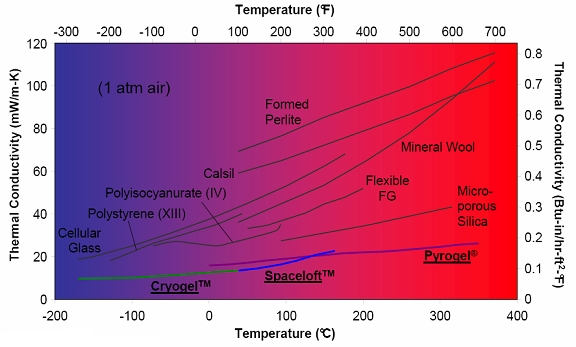 Thermal conductivity of various forms of insulation as a function of temperature (image courtesy Aspen Aerogels)